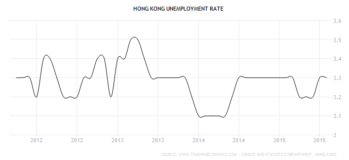 Tasso disoccupazione Hong Kong